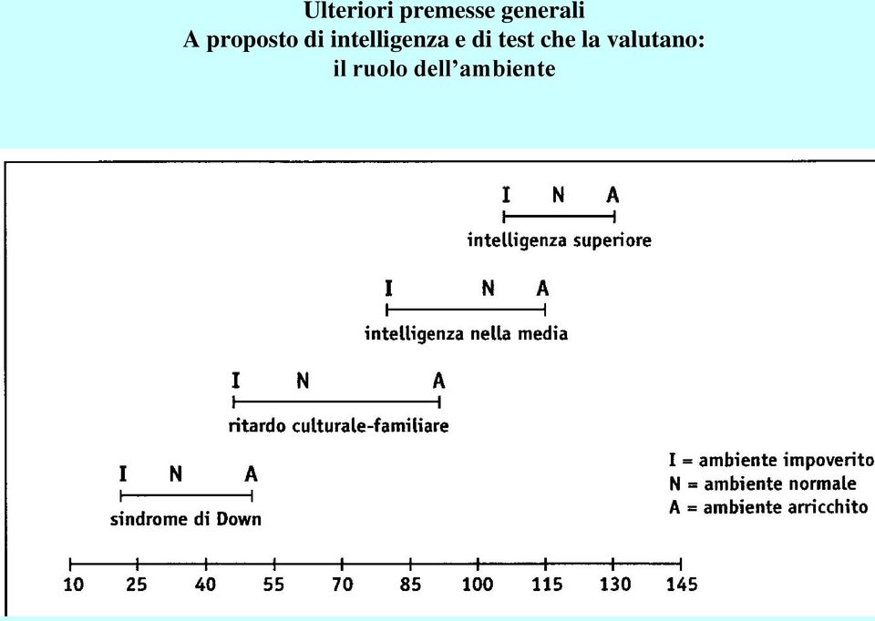 intelligenza e di test che