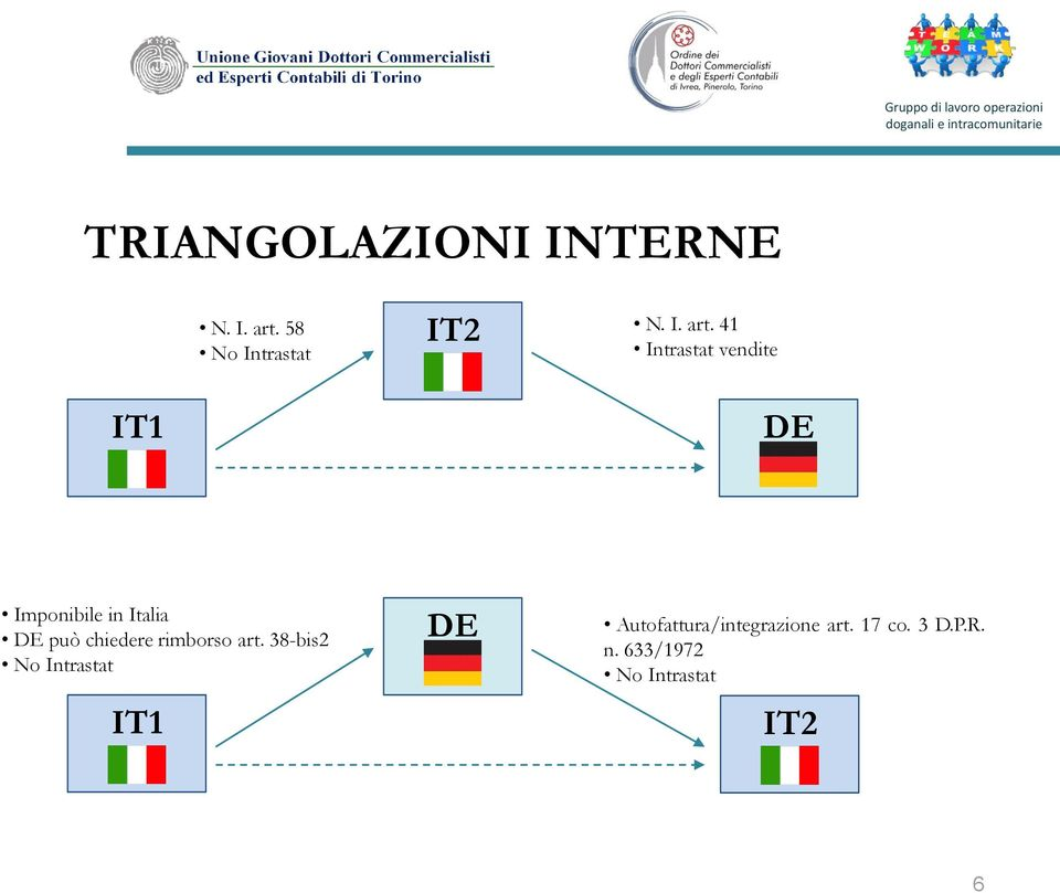 41 Intrastat vendite IT1 DE Imponibile in Italia DE può