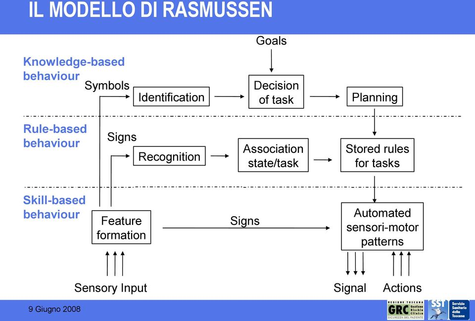 Recognition Association state/task Stored rules for tasks Skill-based