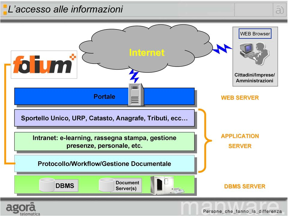 Intranet: e-learning, e-learning, rassegna rassegna stampa, stampa, gestione gestione presenze, presenze, personale,