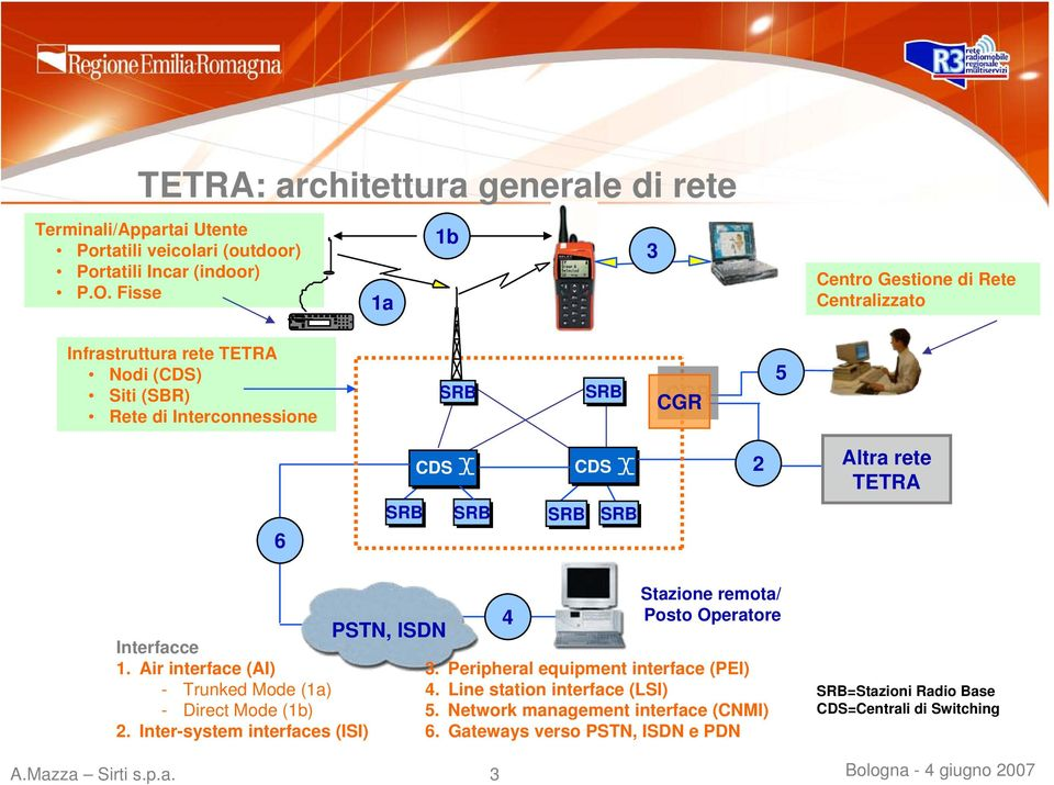 TETRA 6 SRB SRB SRB SRB Interfacce 1. Air interface (AI) - Trunked Mode (1a) - Direct Mode (1b) 2. Inter-system interfaces (ISI) PSTN, ISDN A.Mazza Sirti s.p.a. 3 4 Stazione remota/ Posto Operatore 3.