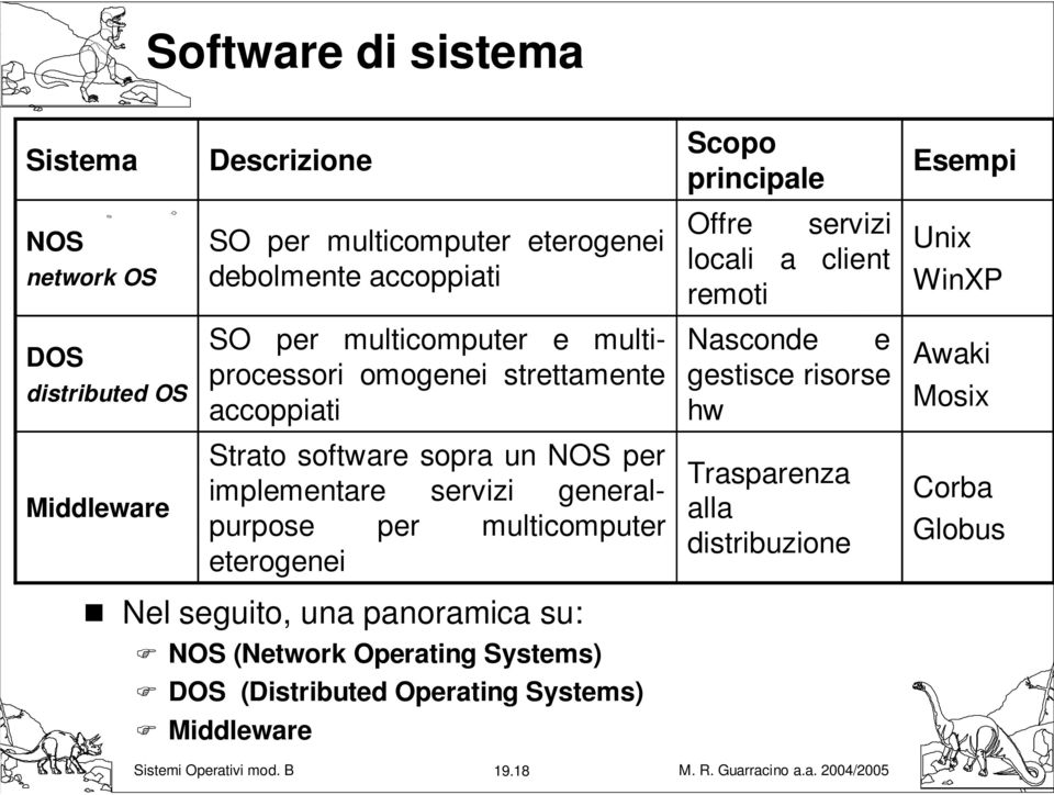multicomputer eterogenei Nel seguito, una panoramica su: NOS (Network Operating Systems) DOS (Distributed Operating Systems) Middleware Scopo