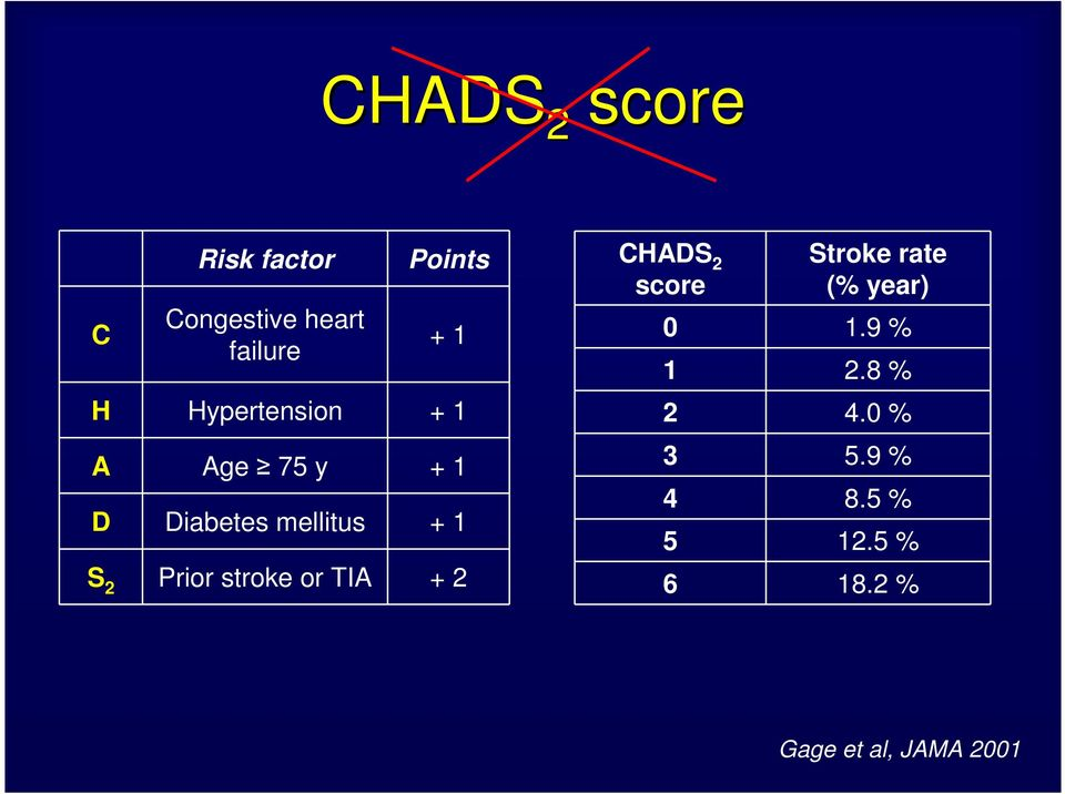 stroke or TIA + 2 CHADS 2 score Stroke rate (% year) 0 1.9 % 1 2.