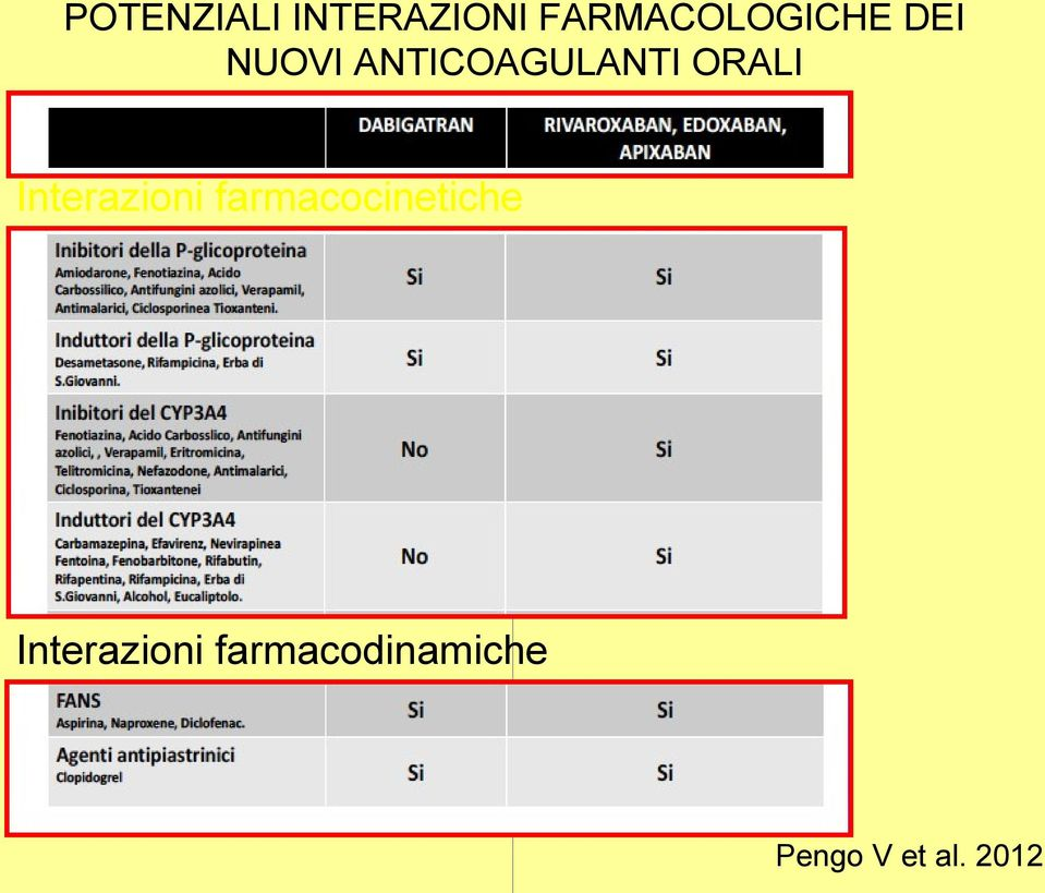 ANTICOAGULANTI ORALI Interazioni