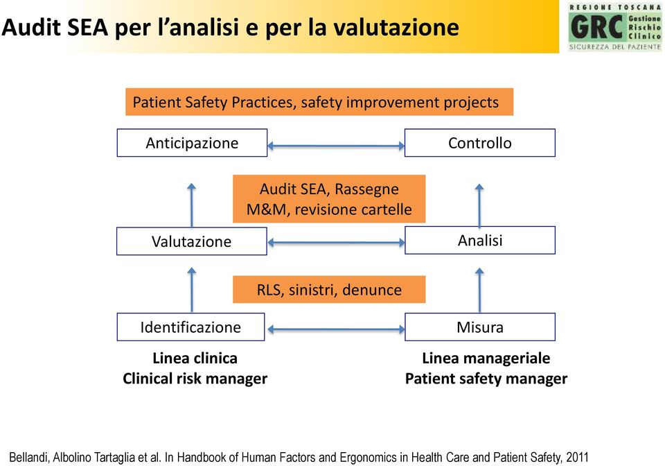 denunce Identificazione Linea clinica Clinical risk manager Misura Linea manageriale Patient safety manager