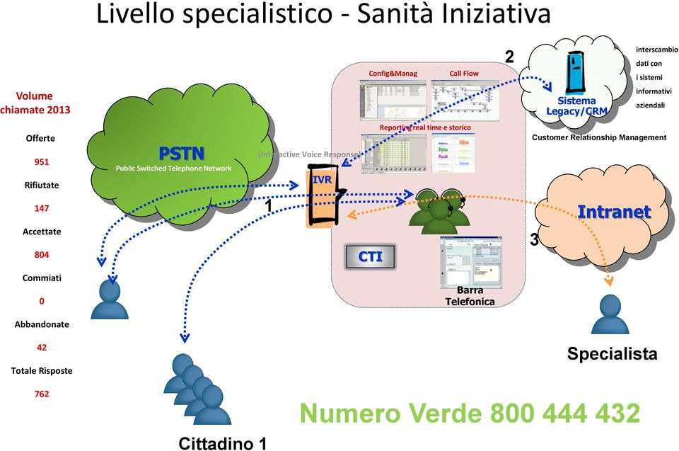 Telephone Network (Interactive Voice Response) 1 IVR CTI Reporting real time e storico Customer Relationship