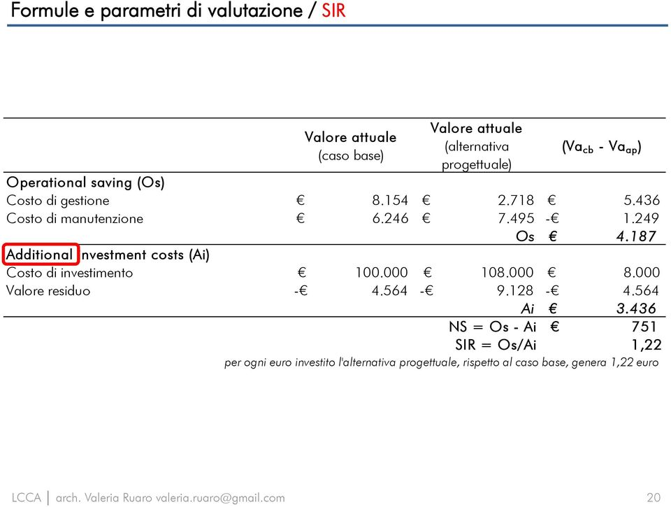 187 Additional investment costs (Ai) Costo di investimento 100.000 108.000 8.000 Valore residuo - 4.564-9.128-4.564 Ai 3.