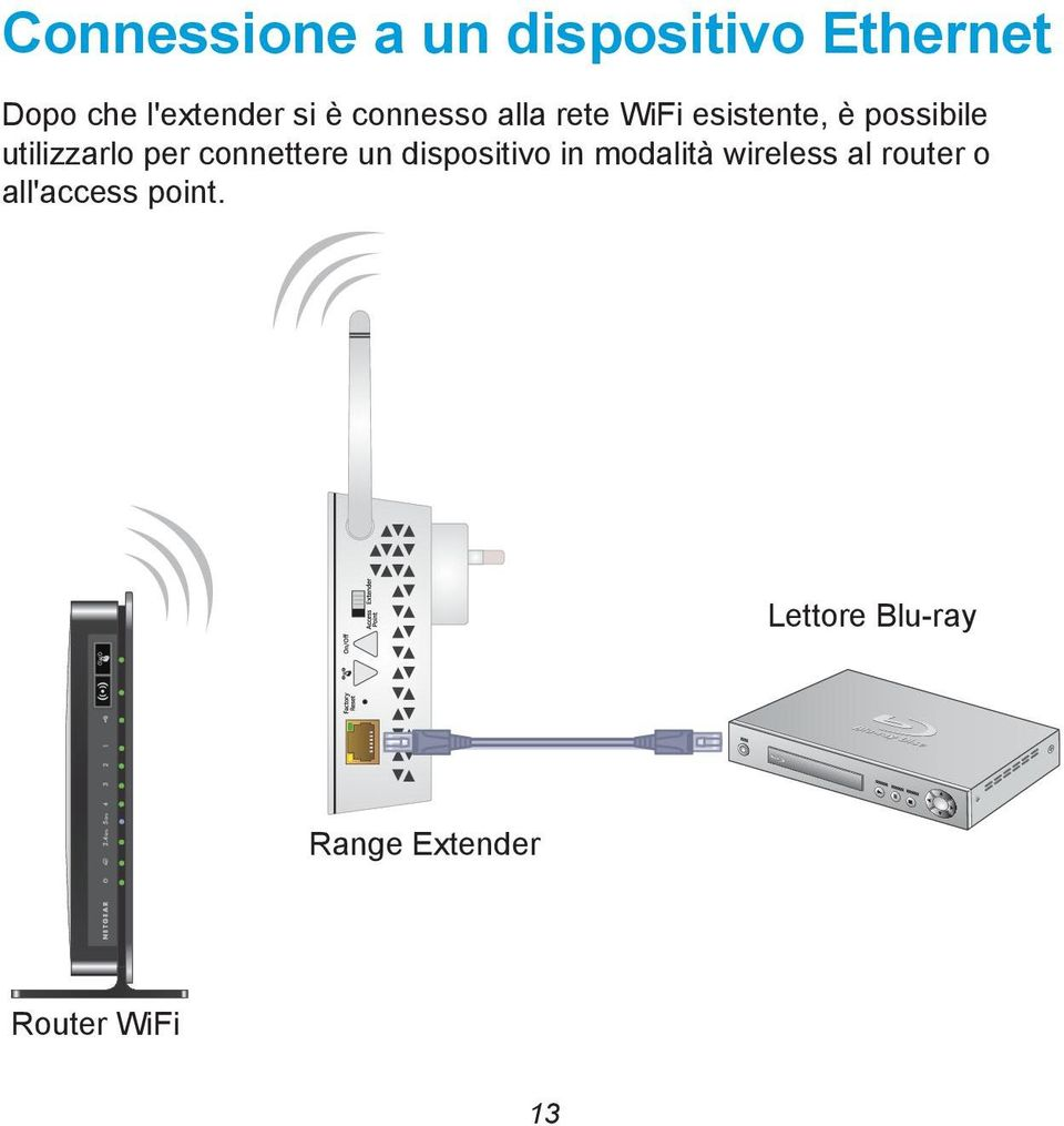 per connettere un dispositivo in modalità wireless al router