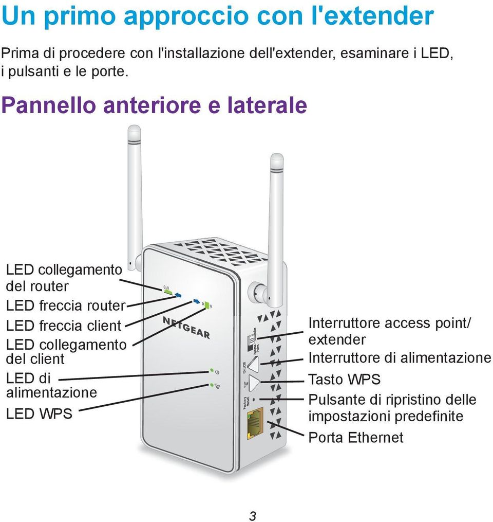 Pannello anteriore e laterale LED collegamento del router LED freccia router LED freccia client LED