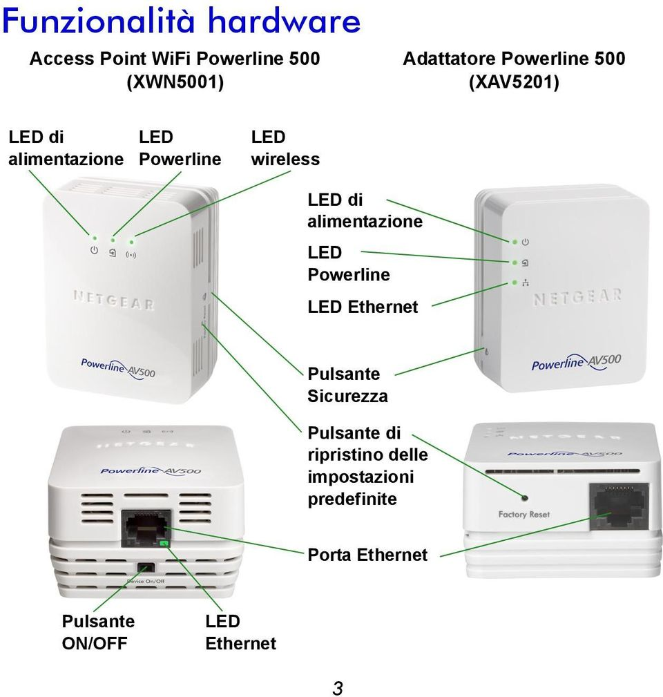 alimentazione LED Powerline LED Ethernet Pulsante Sicurezza Pulsante di