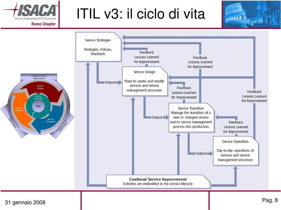 Service Operation ITIL Continual Service