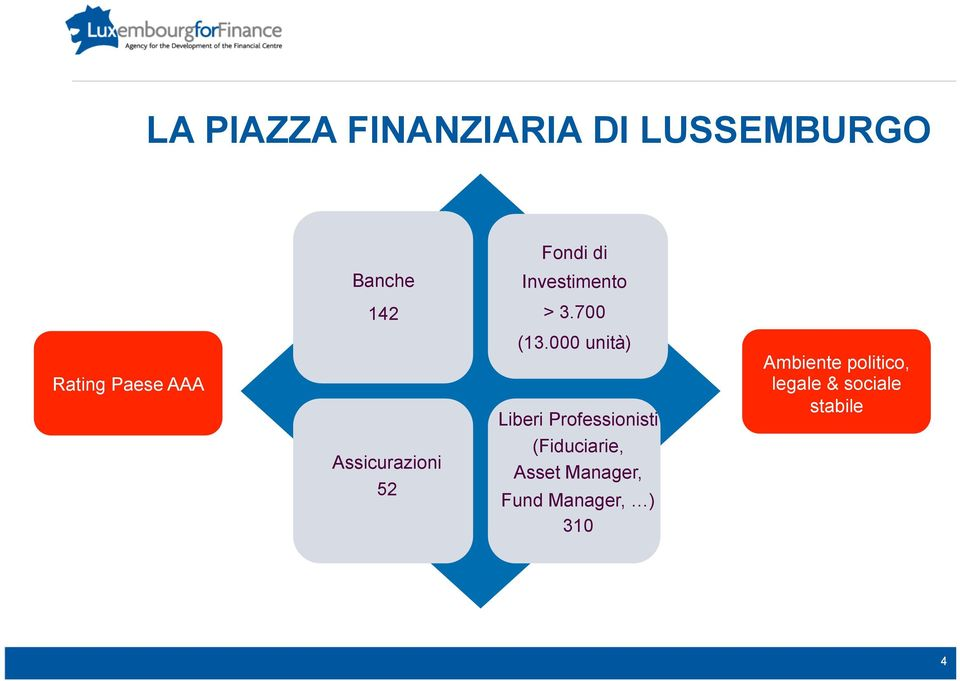 700 Rating Paese AAA Assicurazioni 52 (13.