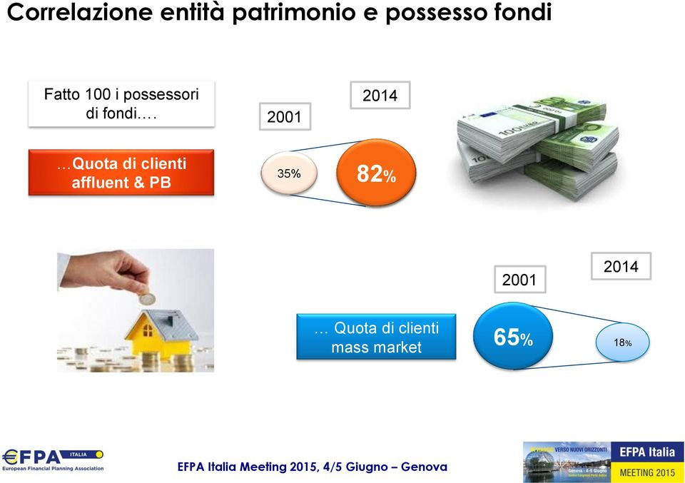 2001 2014 Quota di clienti affluent & PB