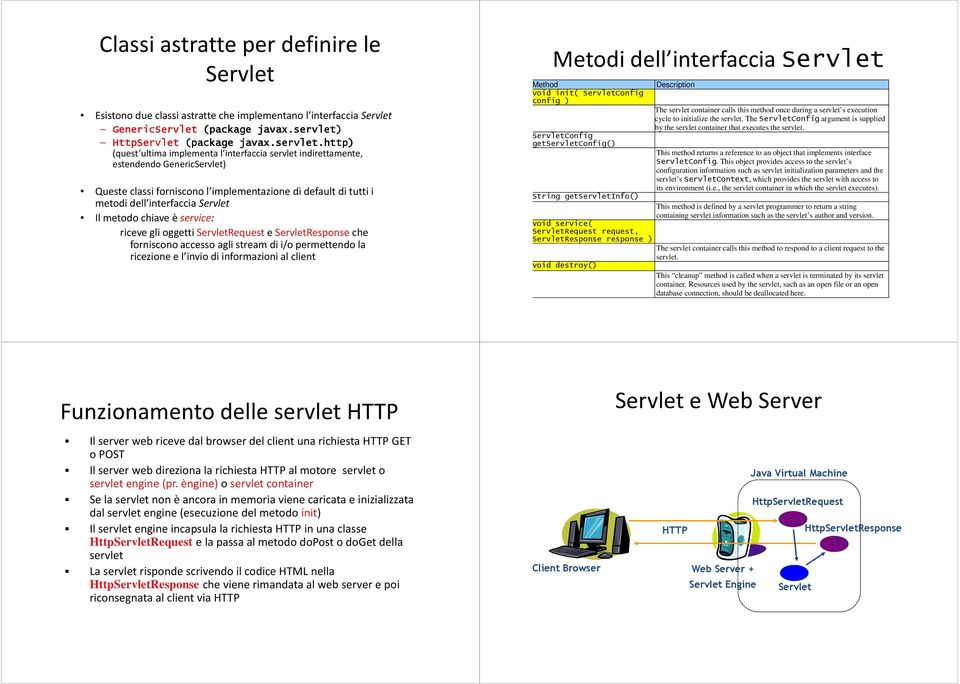 http) (quest ultima implementa l interfaccia servlet indirettamente, estendendo GenericServlet) Queste classi forniscono l implementazione di default di tutti i metodi dell interfaccia Servlet Il