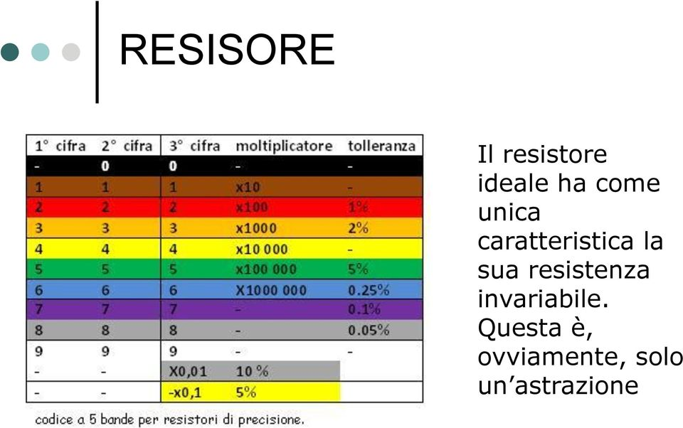 resistenza invariabile.