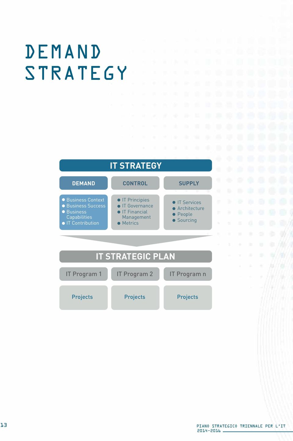Management Metrics IT Services Architecture People Sourcing IT STRATEGIC PLAN IT