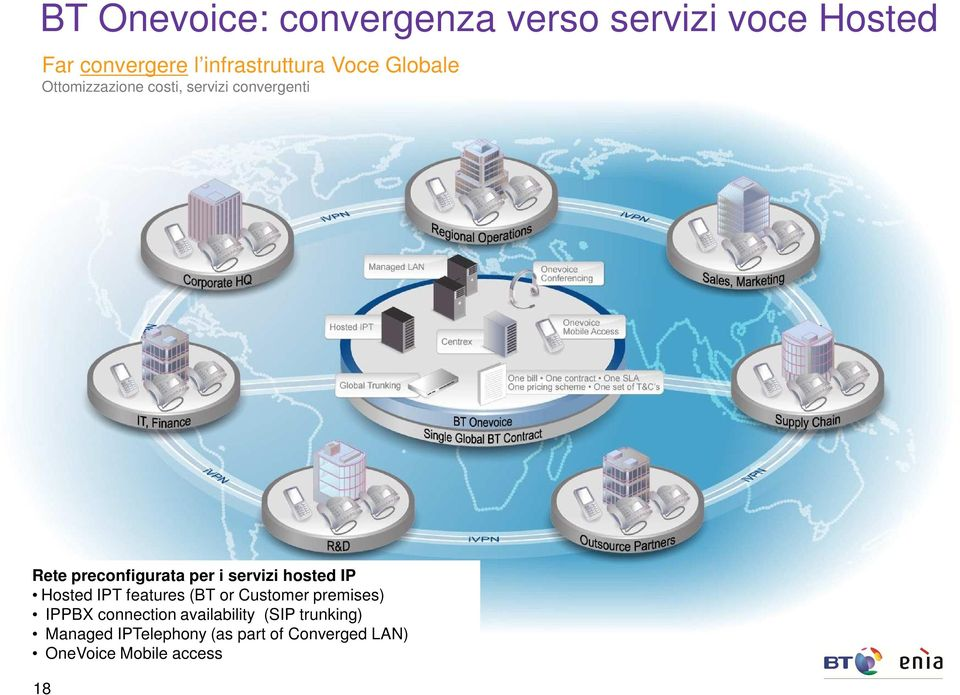 servizi hosted IP Hosted IPT features (BT or Customer premises) IPPBX connection
