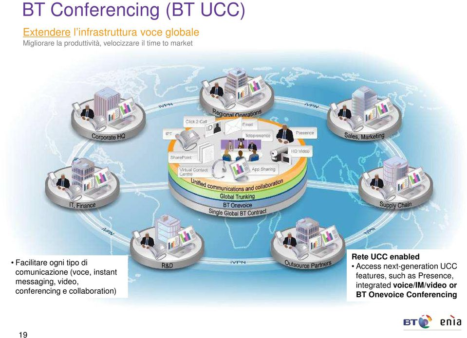 (voce, instant messaging, video, conferencing e collaboration) Rete UCC enabled Access