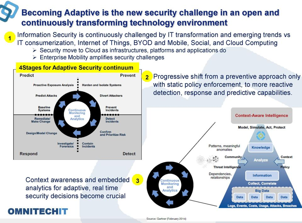 and applications do Enterprise Mobility amplifies security challenges 4Stages for Adaptive Security continuum 2 Progressive shift from a preventive approach only with static