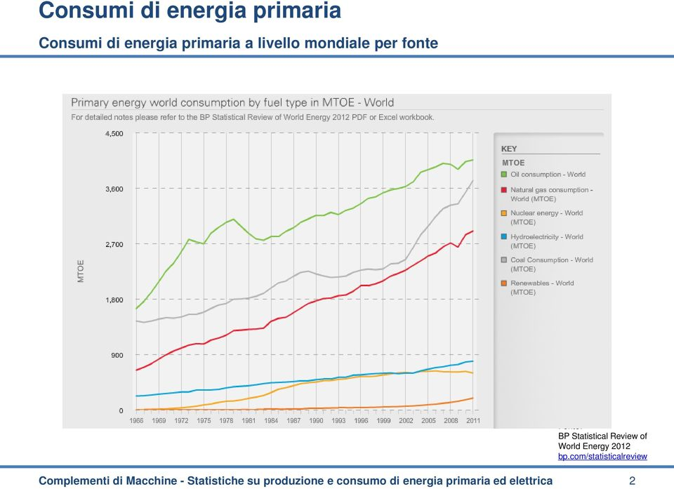 World Energy 2012 bp.