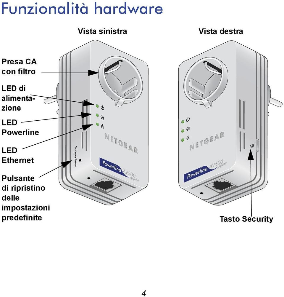 alimentazione LED Powerline LED Ethernet