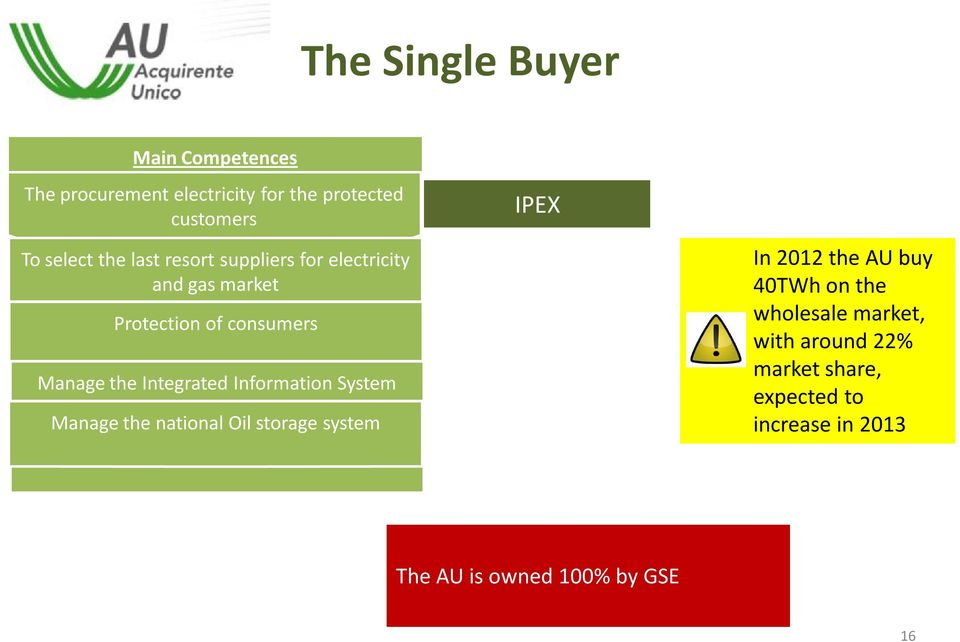 Integrated Information System Manage the national Oil storage system IPEX In 2012 the AU buy 40TWh on
