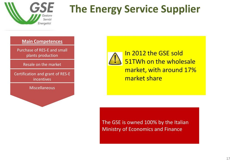 Miscellaneous In 2012 the GSE sold 51TWh on the wholesale market, with around