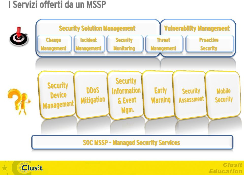 Security Threat Proactive Management Management
