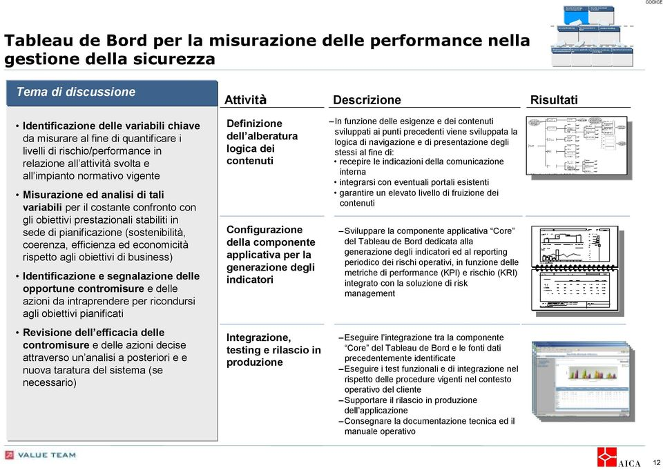Knowledge base management Security investment evaluation Tableau de Bord per la misurazione delle performance nella gestione della sicurezza Security Monitoring Risk Assessment e Incident Handling