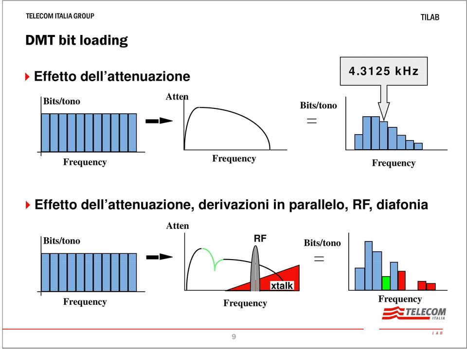 3125 khz Frequency Frequency Frequency Effetto dell