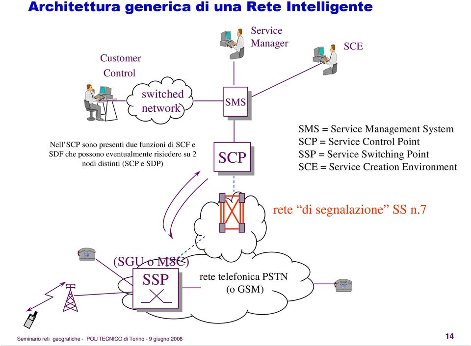 Service Manager SCE SMS = Service Management System SCP = Service Control Point SSP = Service Switching