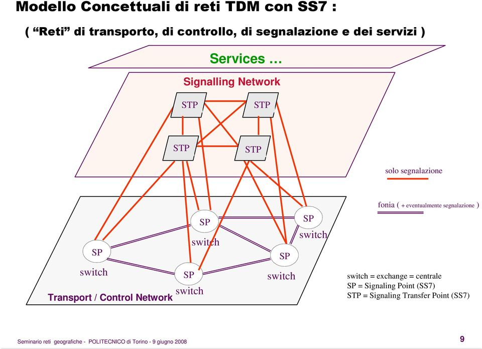 eventualmente segnalazione ) SP SP switch SP SP switch switch Transport / Control Network SP