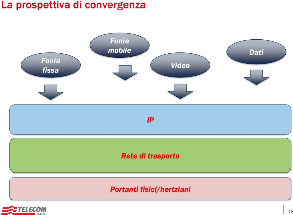 Fonia mobile Video Dati IP