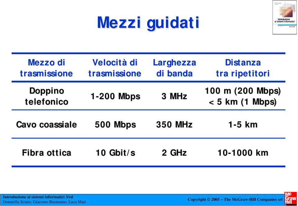 1-200 Mbps 3 MHz 100 m (200 Mbps) < 5 km (1 Mbps) Cavo coassiale