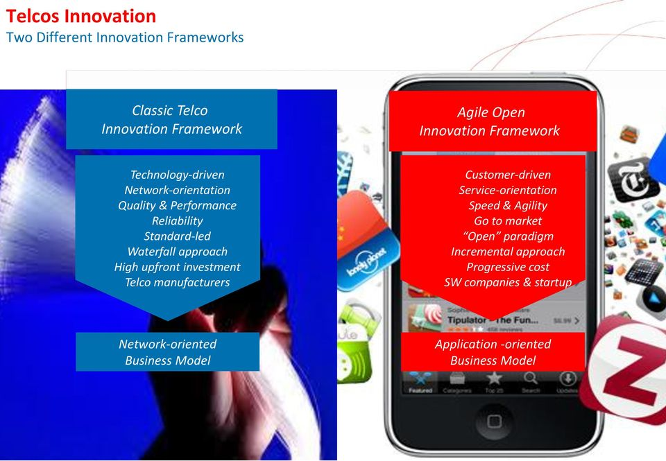 upfront investment Telco manufacturers Customer-driven Service-orientation Speed & Agility Go to market Open paradigm