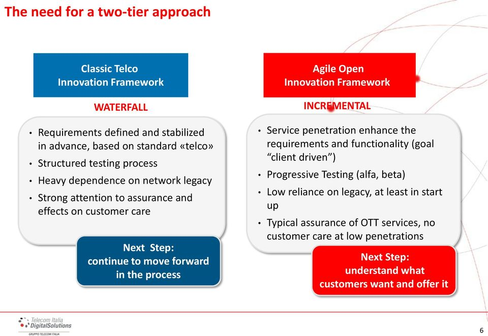 Agile Open Innovation Framework INCREMENTAL Service penetration enhance the requirements and functionality (goal client driven ) Progressive Testing (alfa, beta)