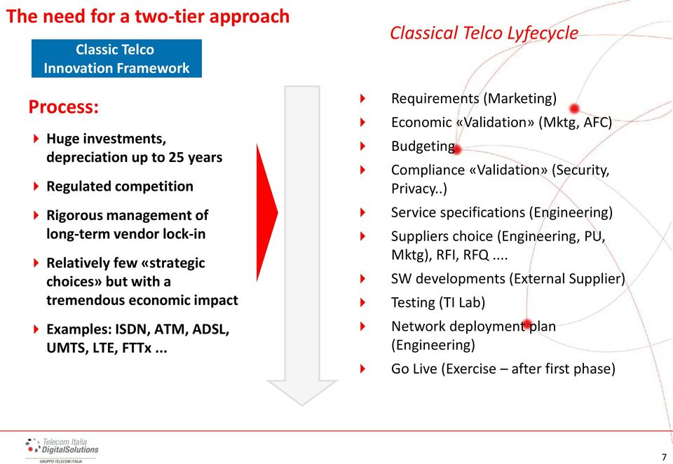 .. Classical Telco Lyfecycle Requirements (Marketing) Economic «Validation» (Mktg, AFC) Budgeting Compliance «Validation» (Security, Privacy.