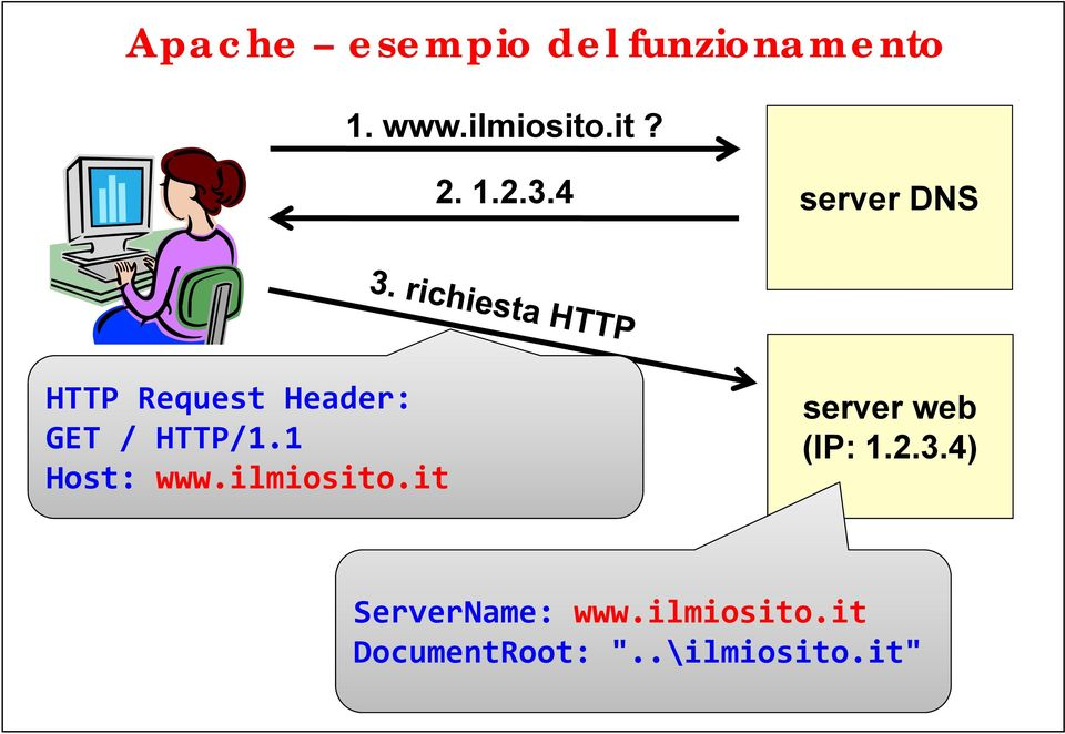 1 Host: www.ilmiosito.it server web (IP: 1.2.3.