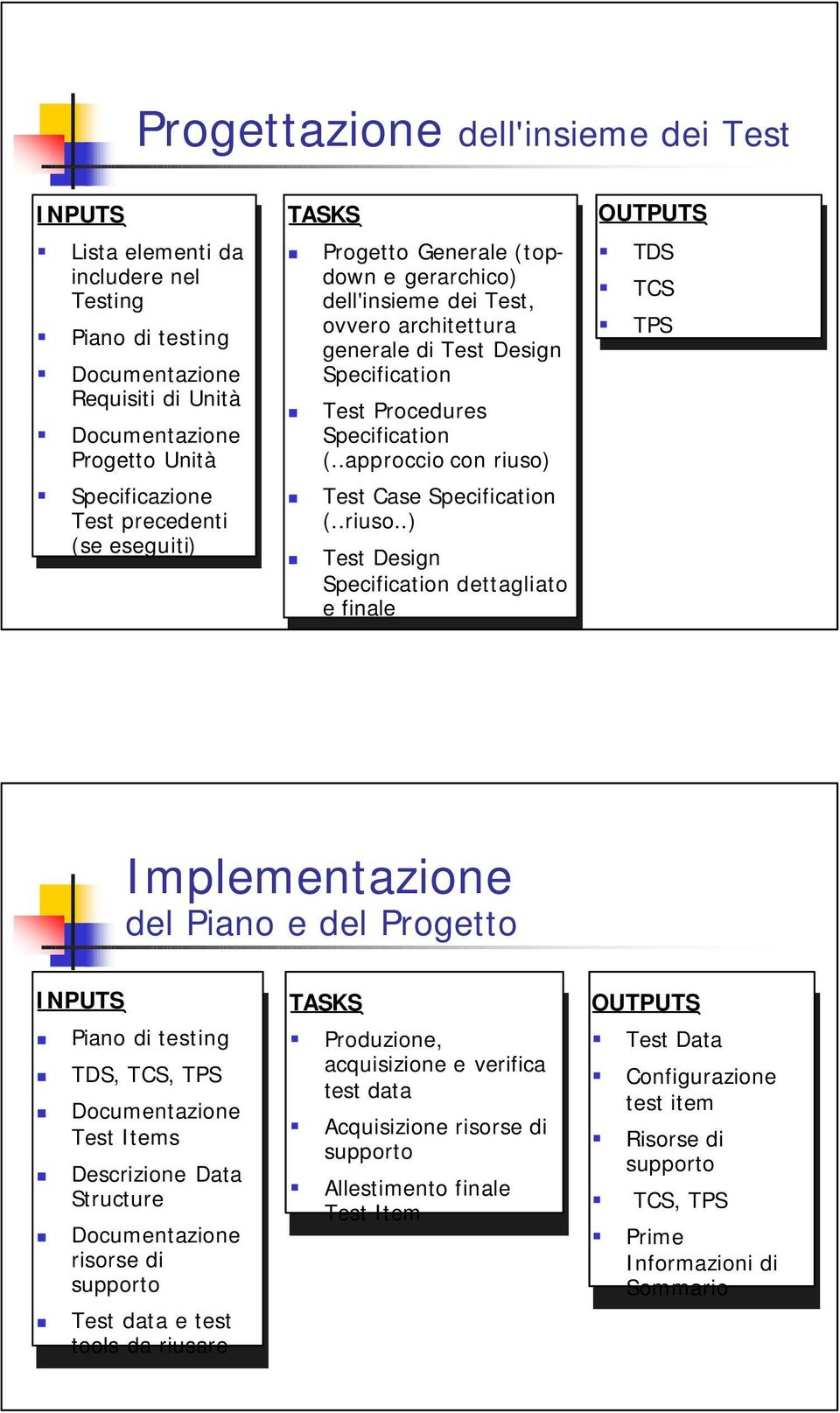 Procedures Specification (..approccio con con riuso)