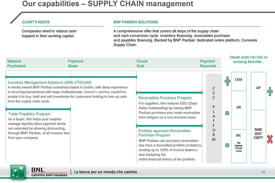 Backed by BNP Paribas dedicated online platform, Connexis Supply Chain.