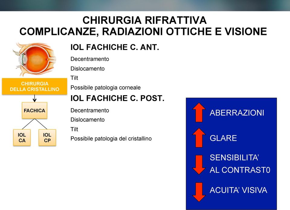 Possibile patologia corneale IOL FACHICHE C. POST.