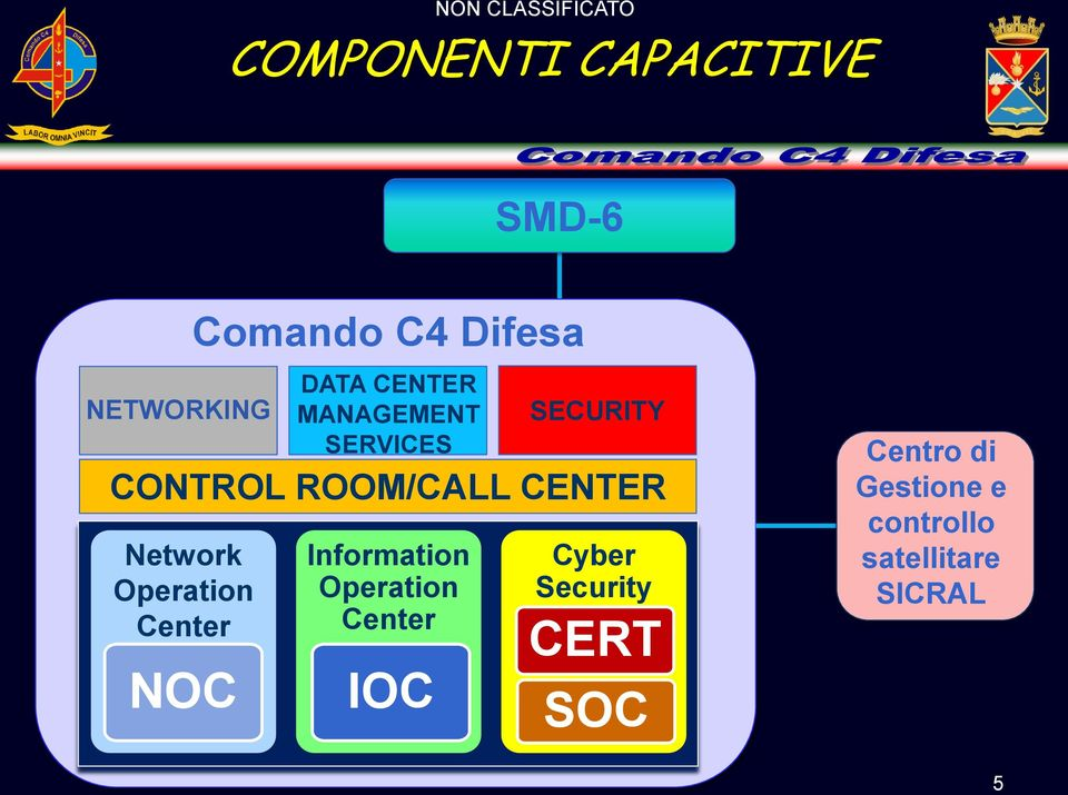 SERVICES CONTROL ROOM/CALL CENTER Information Operation Center IOC