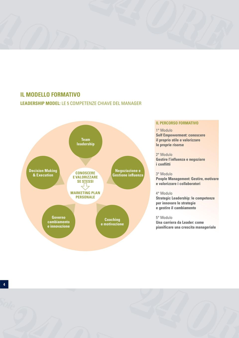 influenza 3 Modulo People Management: Gestire, motivare e valorizzare i collaboratori MARKETING PLAN PERSONALE 4 Modulo Strategic Leadership: le competenze per innovare