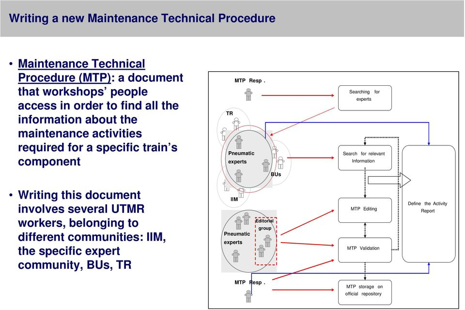TR Pneumatic experts Searching for experts Search for relevant Information BUs Writing this document involves several UTMR workers, belonging to
