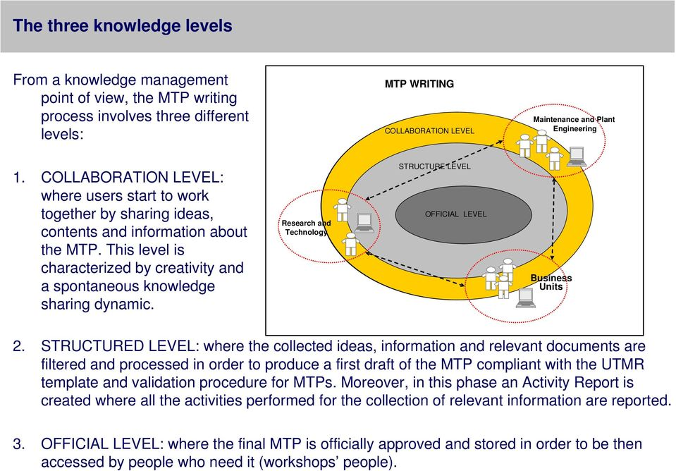 Research and Technology STRUCTURE LEVEL OFFICIAL LEVEL Business Units 2.