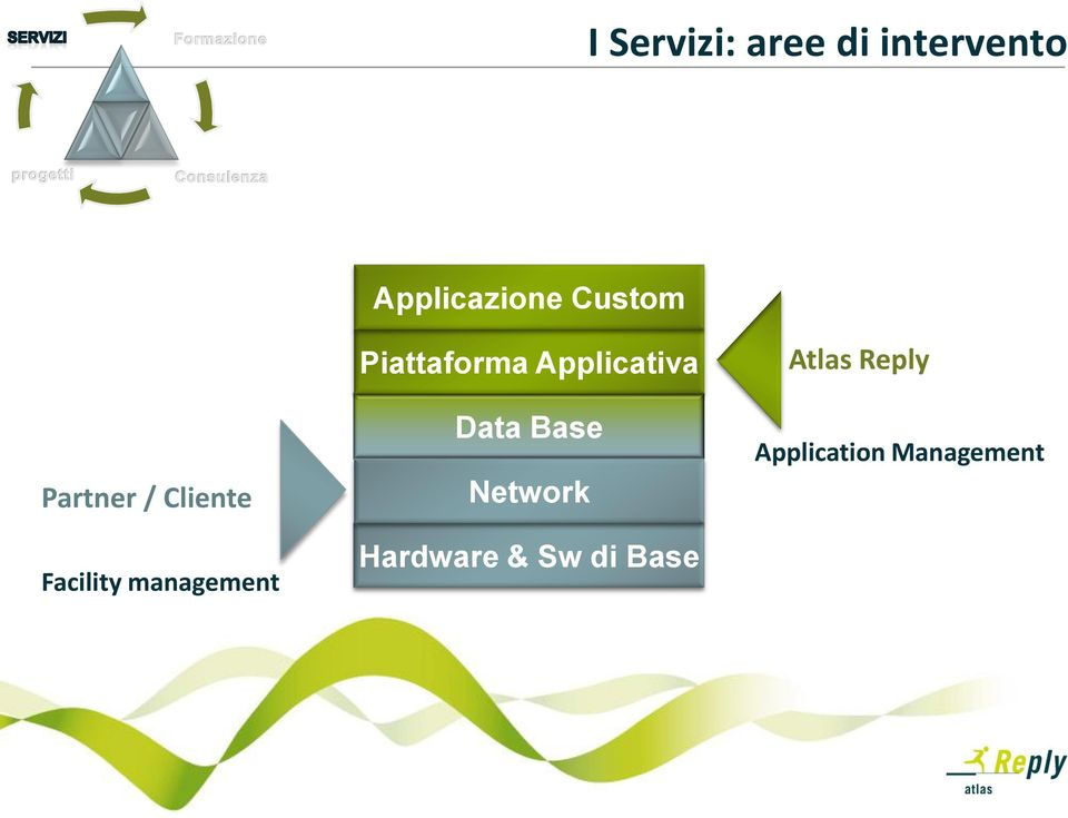 Piattaforma Applicativa Data Base Network
