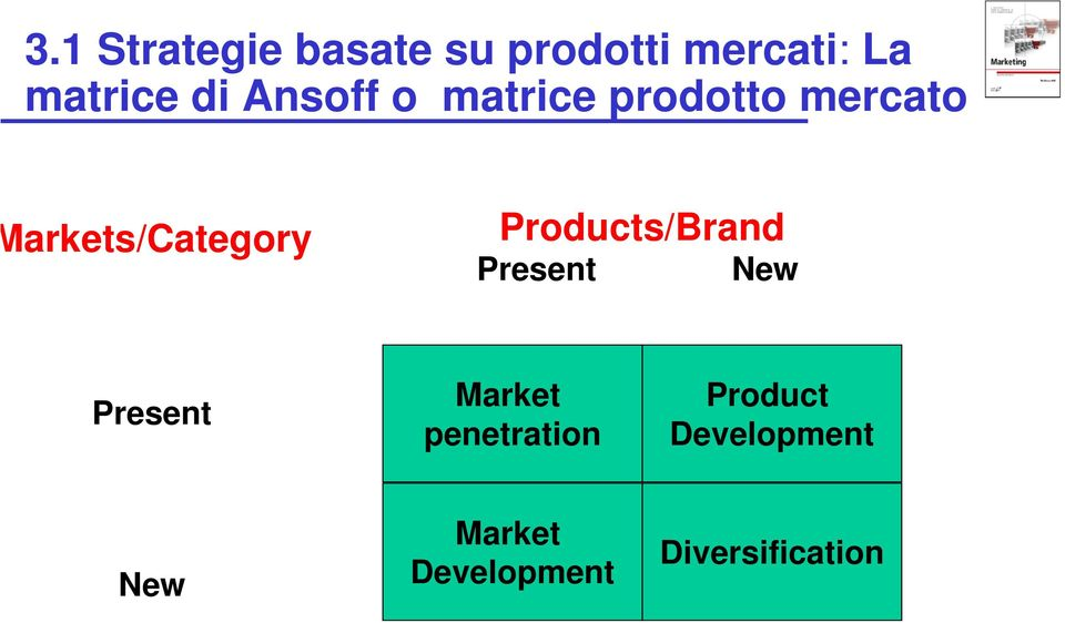 Products/Brand Present New Present Market penetration