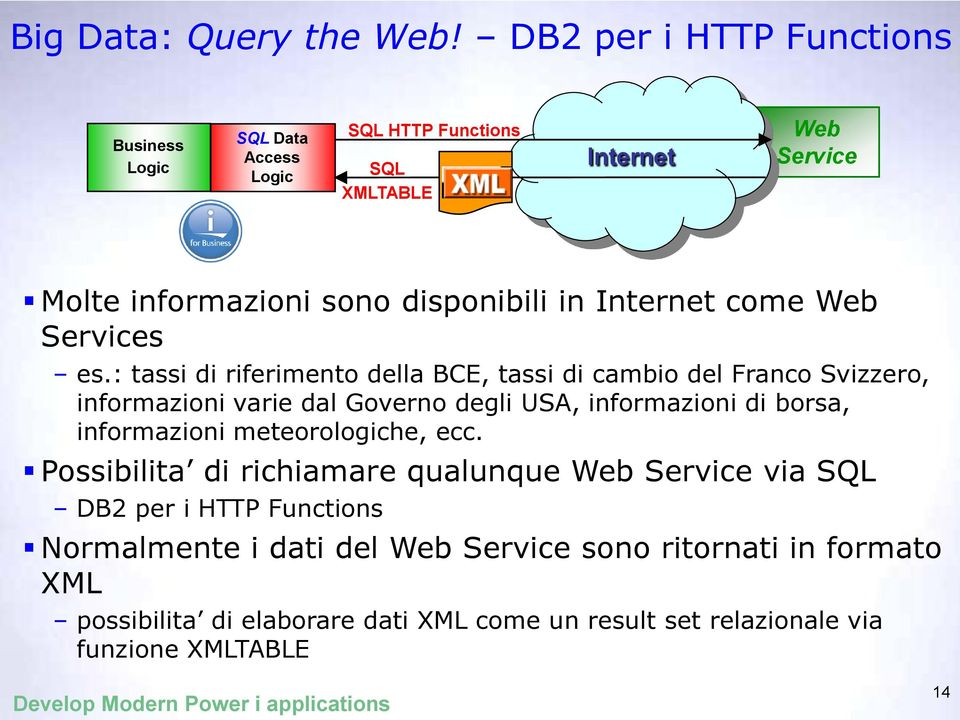 Internet come Web Services es.