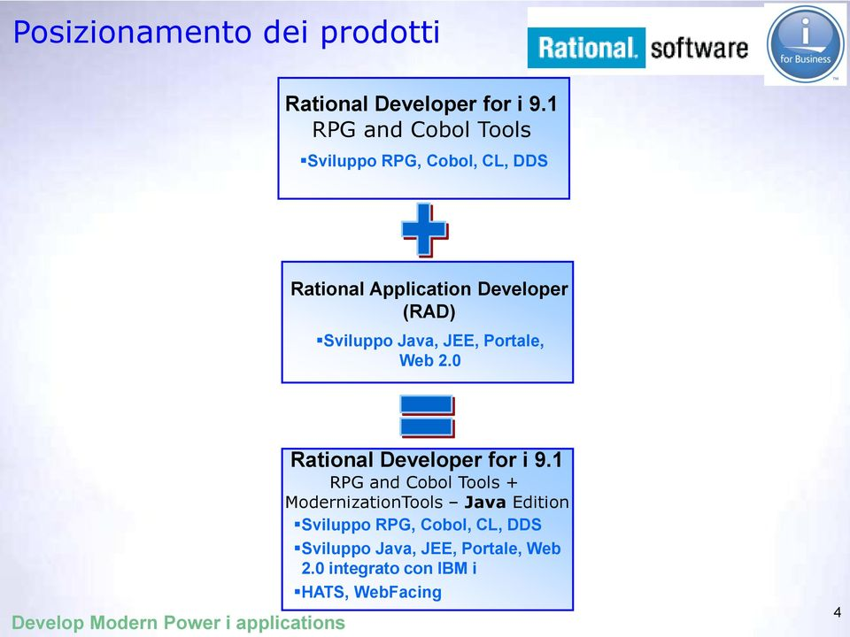 Sviluppo Java, JEE, Portale, Web 2.0 Rational Developer for i 9.