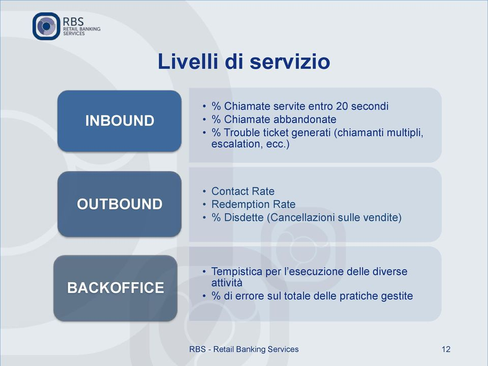 ) OUTBOUND Contact Rate Redemption Rate % Disdette (Cancellazioni sulle vendite) BACKOFFICE